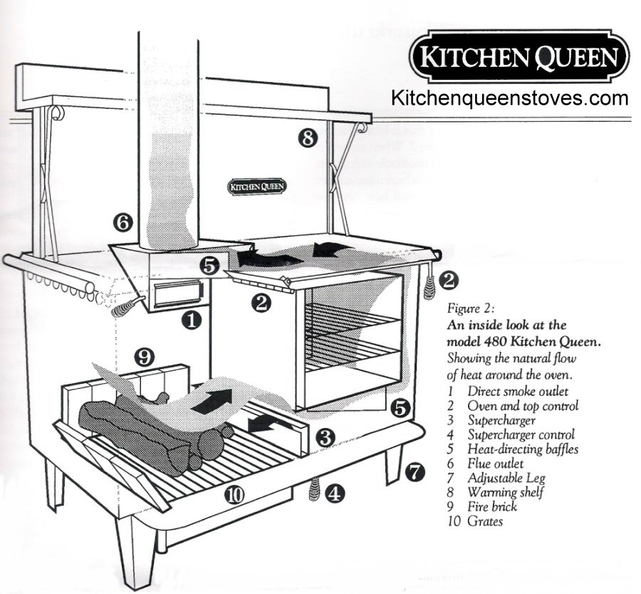 A drawing of the Kitchen Queen wood cookstove which shows the flue path  when it is in the baking mode. Photo from www.kitchenqueenstoves.com. - Wood Cookstove Cooking: Maintaining An Even Oven Temperature In A